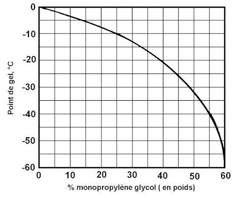 Les antigels - Coefficient conductivite thermique ...